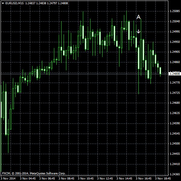 EUR/USD for 2014-11-03