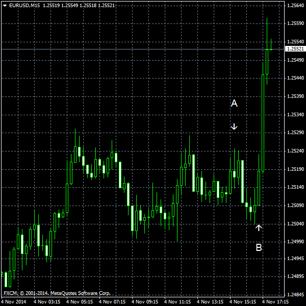 EUR/USD for 2014-11-04