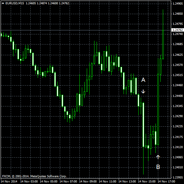 EUR/USD for 2014-11-14