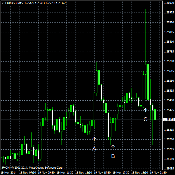 EUR/USD for 2014-11-19