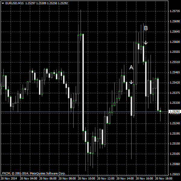 EUR/USD for 2014-11-20