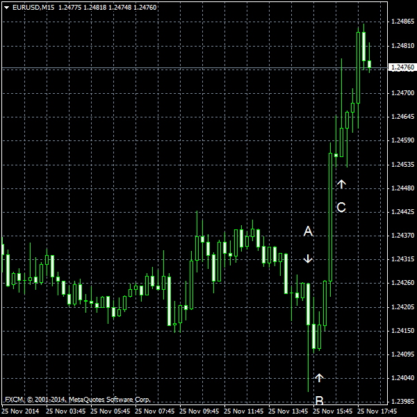 EUR/USD for 2014-11-25