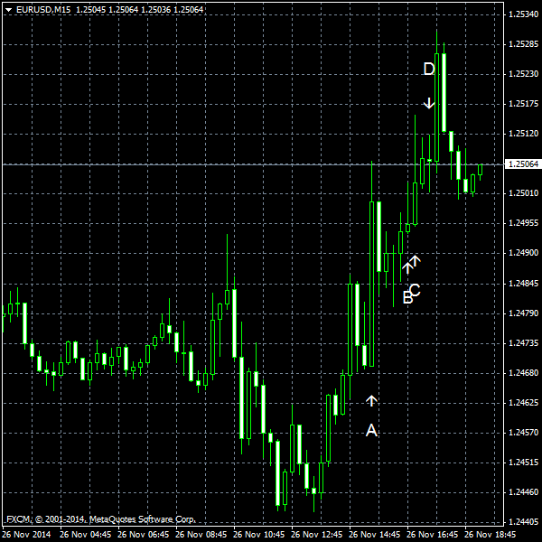 EUR/USD for 2014-11-26