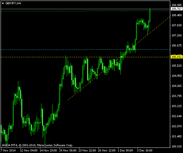 GBP/JPY - Ascending Triangle - Post Exit Screenshot as of 2014-12-05