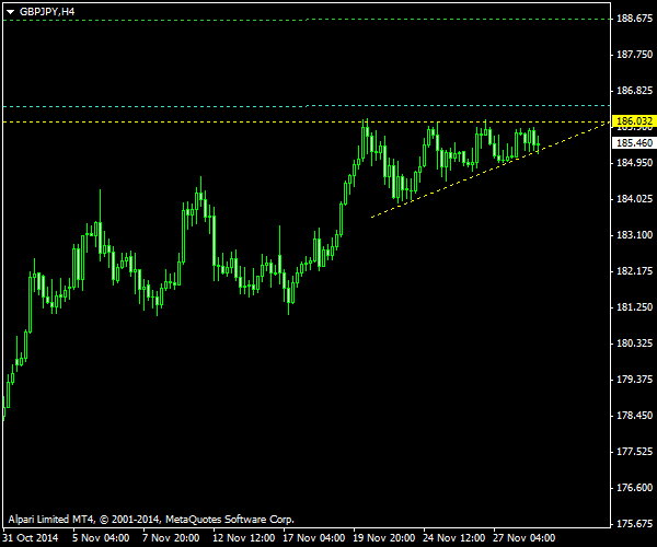 GBP/JPY - Ascending Triangle on H4 Chart as of 2014-11-30