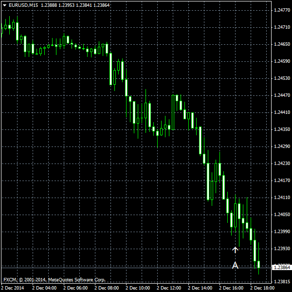 EUR/USD for 2014-12-02