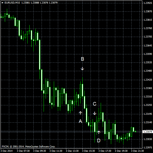 EUR/USD for 2014-12-03
