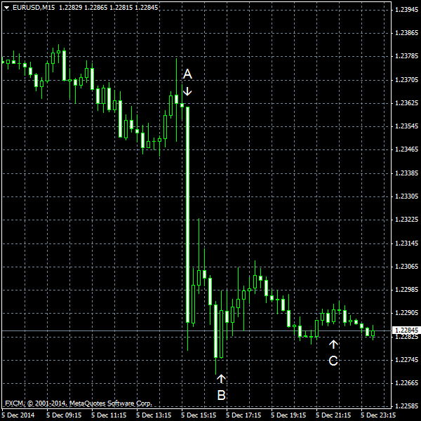 EUR/USD for 2014-12-05