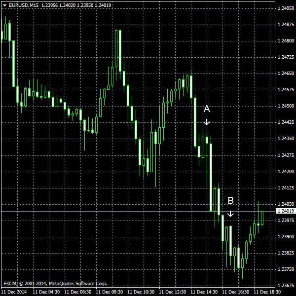 EUR/USD for 2014-12-11