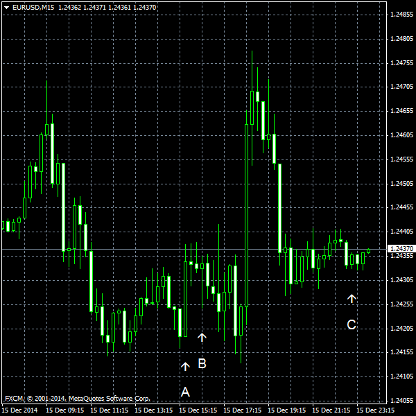 EUR/USD for 2014-12-15