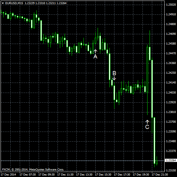 EUR/USD for 2014-12-17