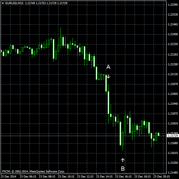 EUR/USD for 2014-12-23