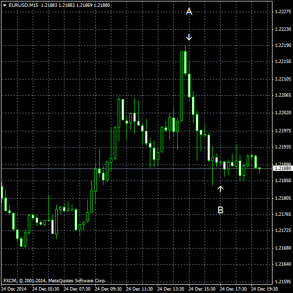 EUR/USD for 2014-12-24