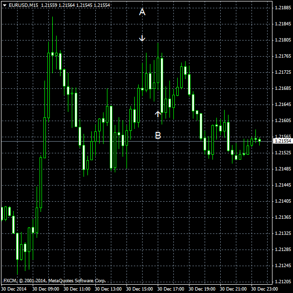 EUR/USD for 2014-12-30