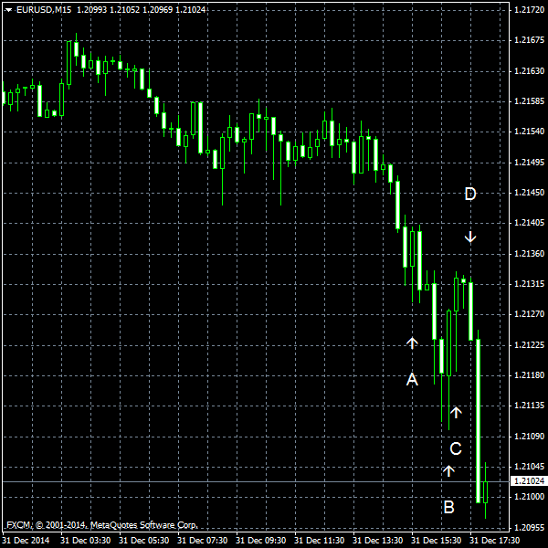 EUR/USD for 2014-12-31