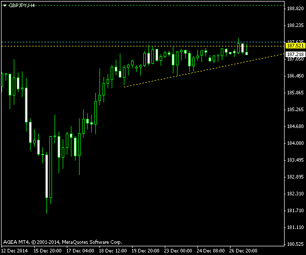 GBP/JPY - Ascending Triangle - Post Exit Screenshot as of 2014-12-29