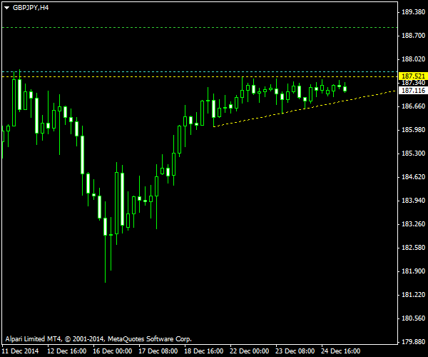 GBP/JPY - Ascending Triangle on H4 Chart as of 2014-12-28