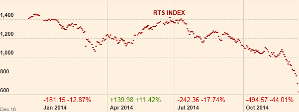 RTS Index by FT.com