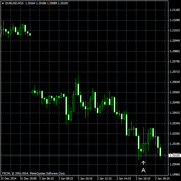 EUR/USD for 2015-01-02