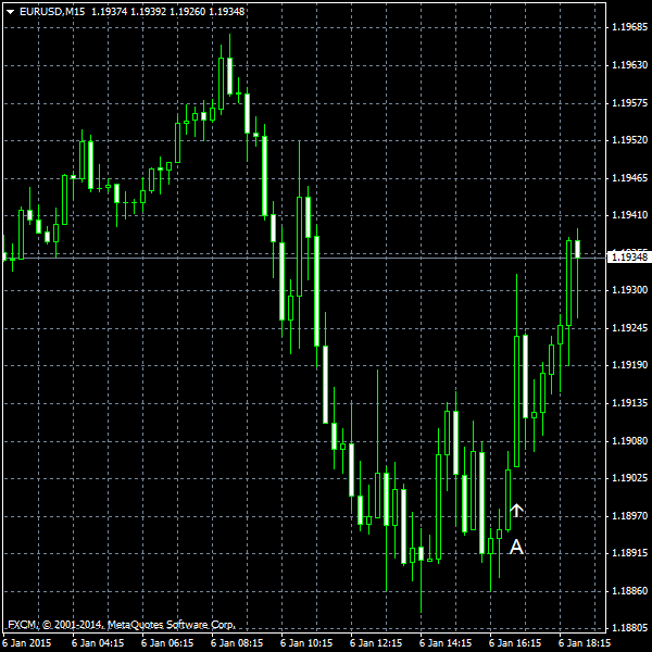 EUR/USD for 2015-01-06