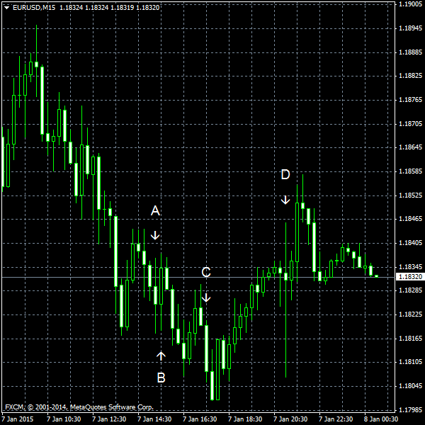 EUR/USD for 2015-01-07