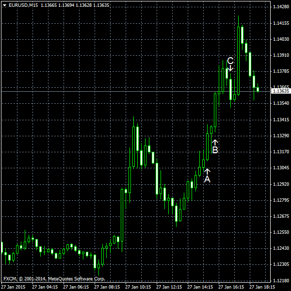 EUR/USD for 2015-01-27