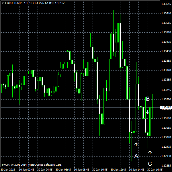 EUR/USD for 2015-01-30