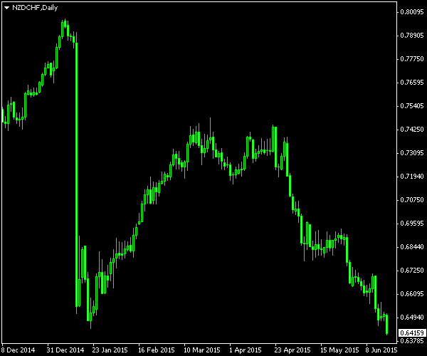 NZD/CHF - The End of Carry Trade