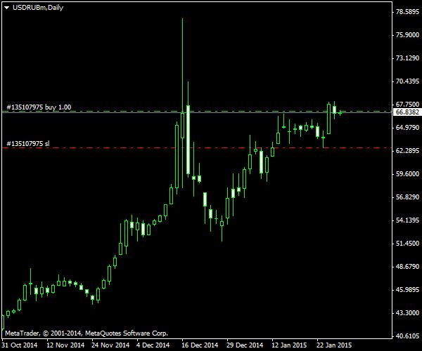 USD/RUB - Going Long with a Long-Term Target of 100