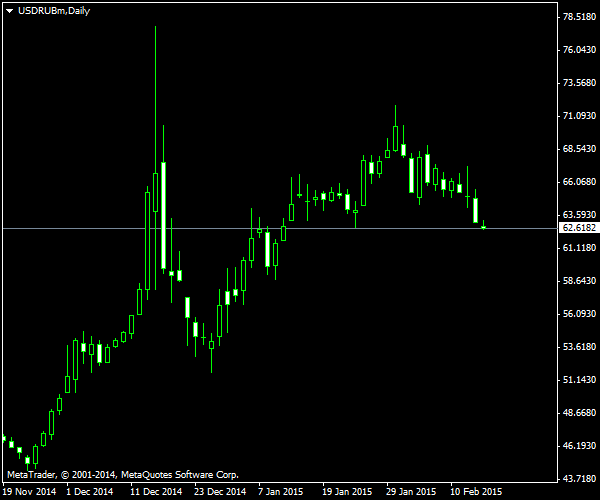 USD/RUB - After Stop-Loss Exit