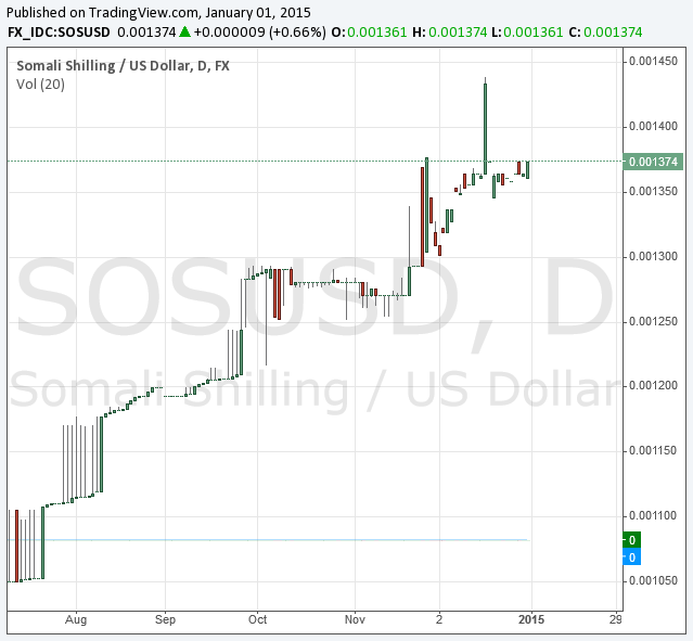 USD vs. Somali Shilling in 2014