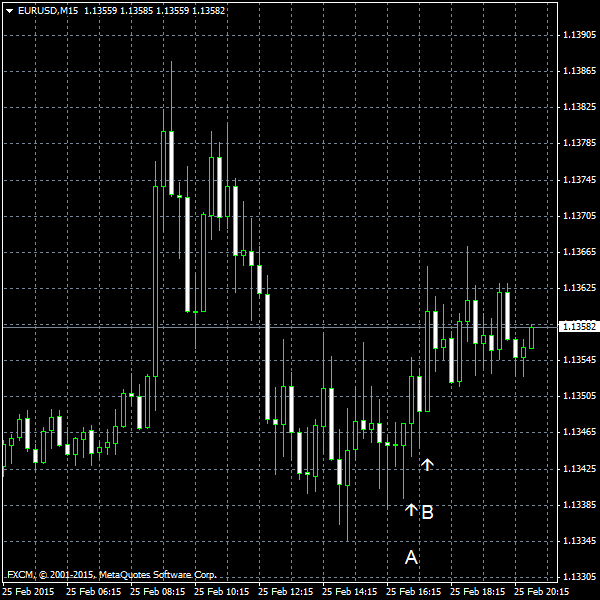 EUR/USD for 2015-02-25