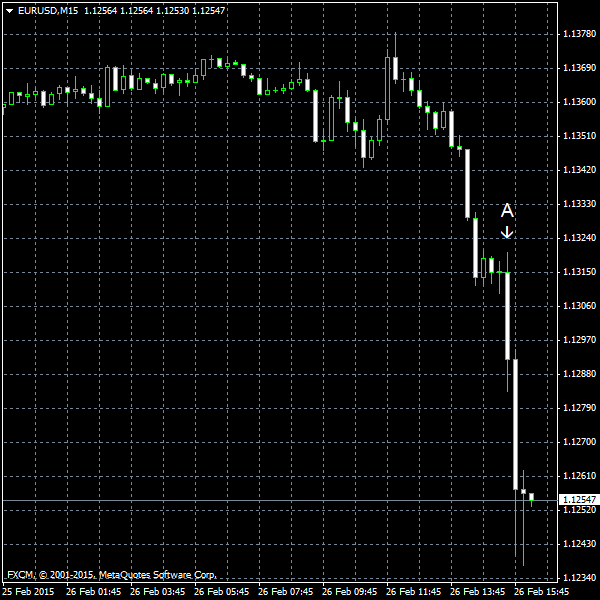 EUR/USD for 2015-02-26
