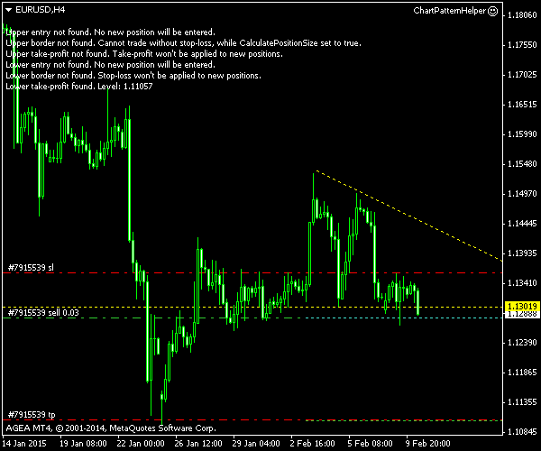 EUR/USD - Double Top Pattern - Post Entry Screenshot as of 2015-02-10