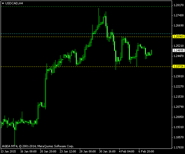 USD/CAD - Double Bottom Post Cancellation