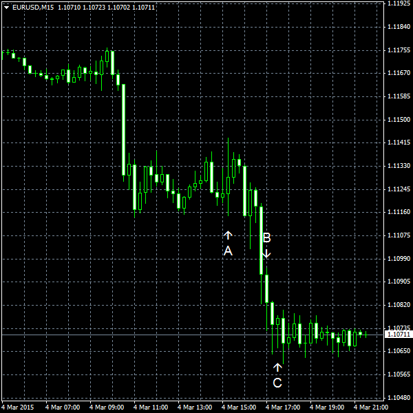 EUR/USD for 2015-03-04