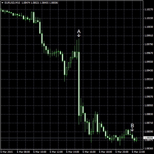 EUR/USD for 2015-03-06