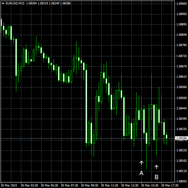 EUR/USD for 2015-03-30