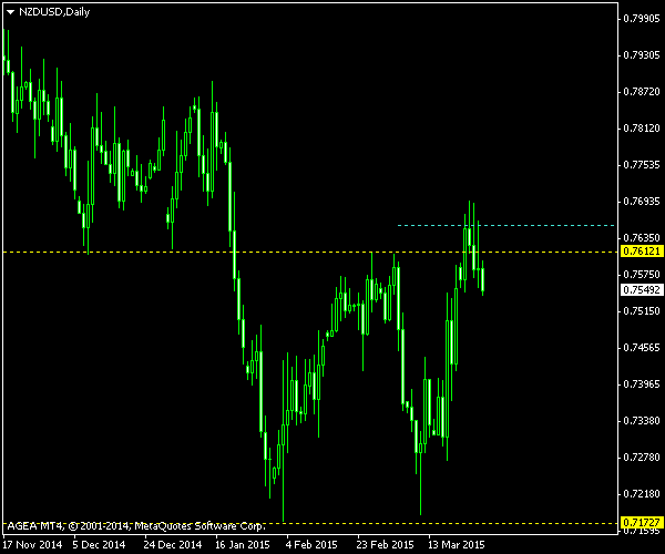 NZD/USD - Double Bottom Pattern - Post-Exit Screenshot as of 2015-03-27