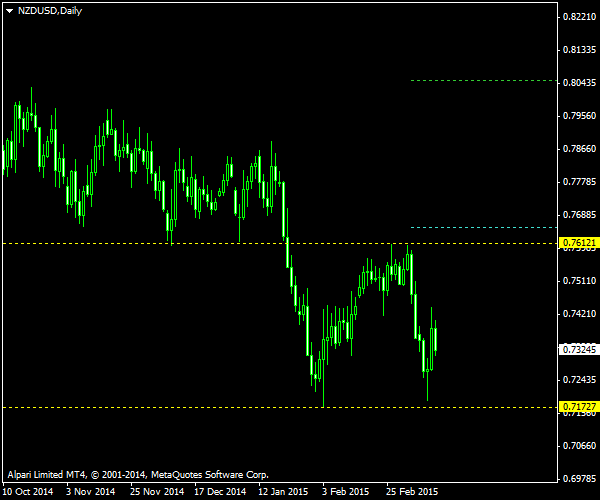NZD/USD - Double Bottom Pattern on Daily Chart as of 2015-03-15