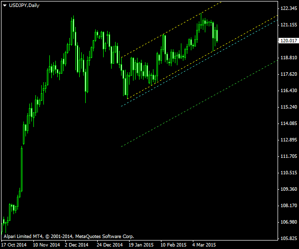 USD/JPY - Ascending Channel Pattern on Daily Chart as of 2015-03-22