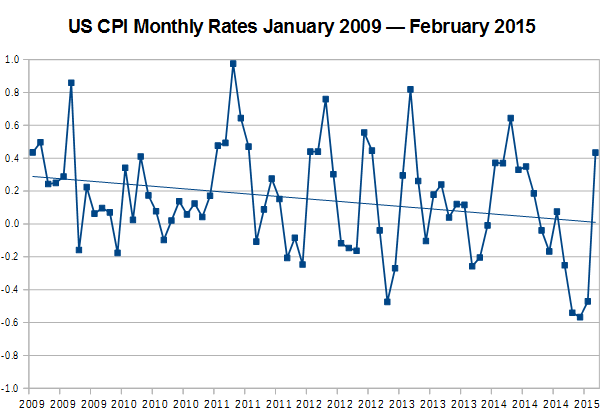 US CPI Monthly Rates from January 2009 Through February 2015