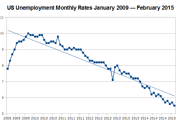 US Unemployment Rate from January 2009 Through February 2015