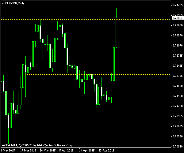 EUR/GBP - Double Top - Post Exit Screenshot