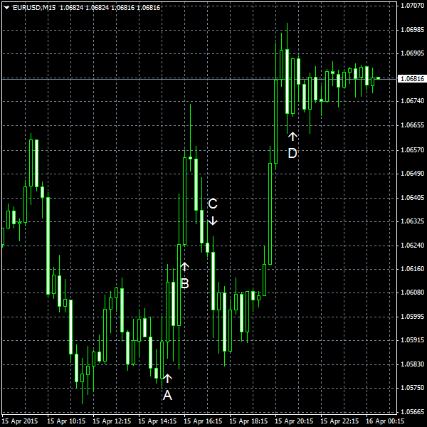 EUR/USD for 2015-04-15