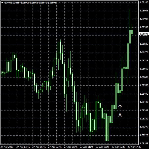 EUR/USD for 2015-04-27