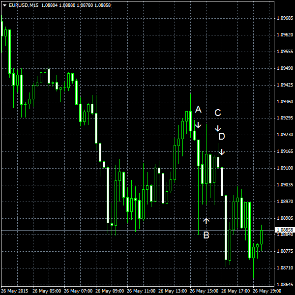 EUR/USD for 2015-05-26