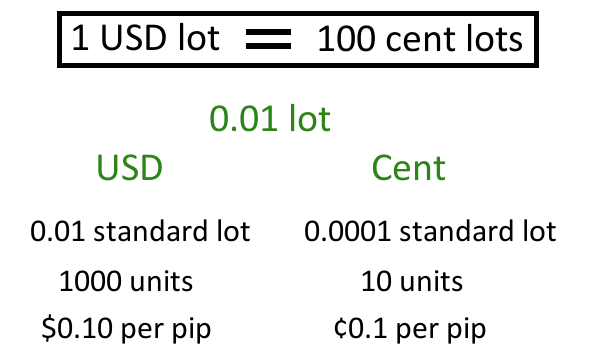 Comparison of Lot Values in Cent and USD Accounts