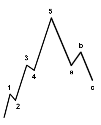 Elliot Wave Structure