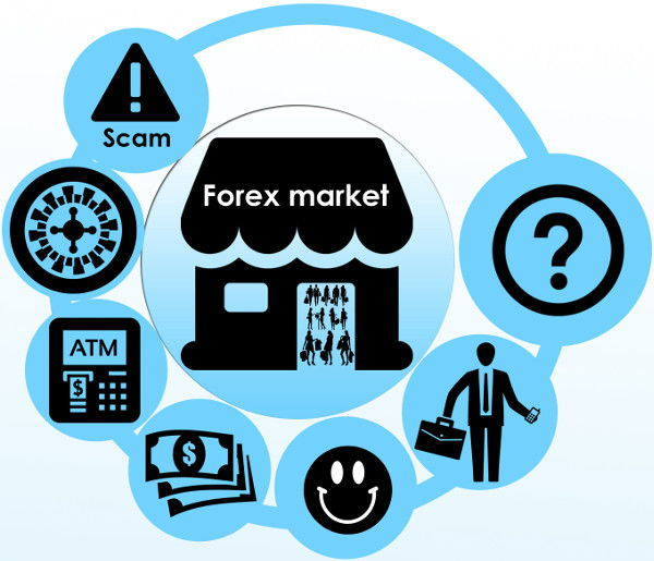 Different views on the Forex market
